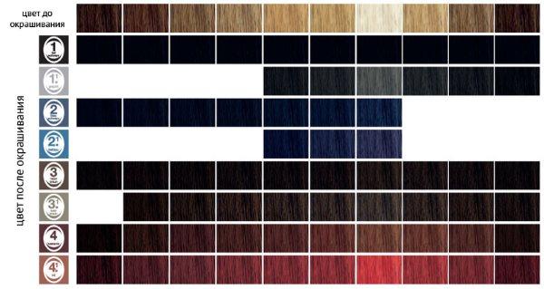 Таблица цветов до и после окрашивания