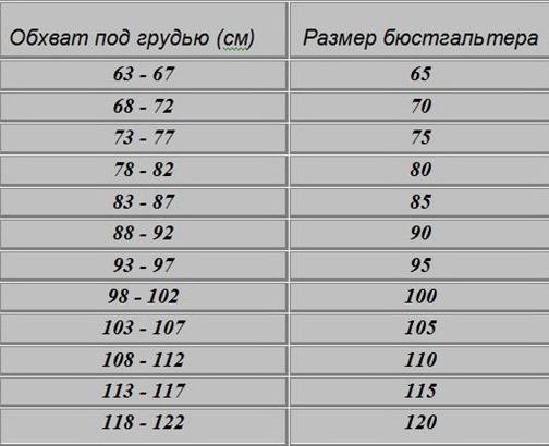 Как определить и измерить размер груди у женщин. Фото, таблица размеров