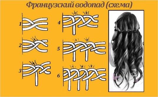 Плетение кос на средние, длинные волосы. Пошаговое с фото для начинающих. Как плести косы с лентами. Идеи, инструкции, схемы и фото