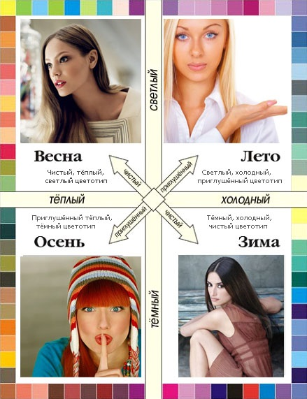 Как определить свой цветотип внешности: лето, весна, осень, зима. Тест, фото примеры в одежде