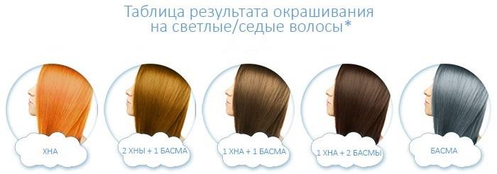 Каштановый цвет для окрашивания волос. Фото, палитры красок, оттенки: темно, светло, медно, золотисто, пепельно, шоколадно, рыже, натуральный, холодный