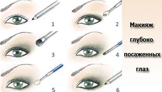 Формы глаз. Как определить, фото и описание, подобрать стрелки, сделать идеальный макияж