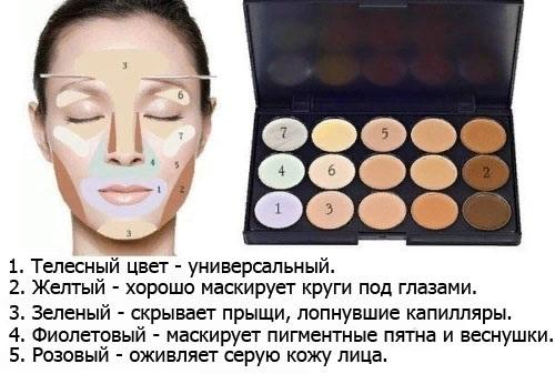 Как правильно наносить консилер на лицо под глаза. Пошаговая инструкция, фото, видео-уроки