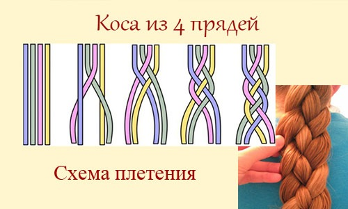 Косички на средние волосы. Фото и схемы плетения пошагово с нитками, ленточками, канекалоном