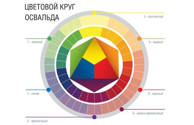 Сочетание цветов в колористике. Цветовой круг, краски для волос, правила смешивания оттенков