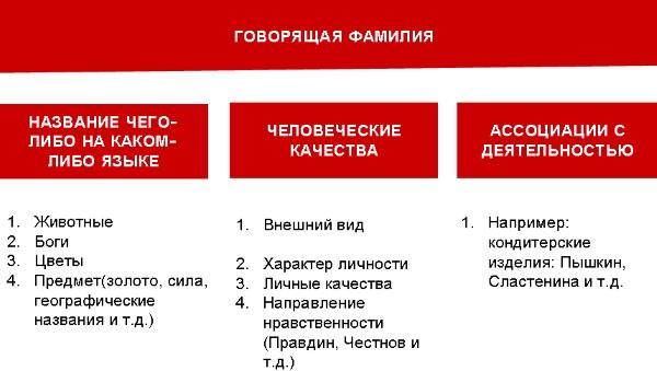 Фамилии для ВК для парней крутые, популярные русские, иностранные, прикольные и необычные