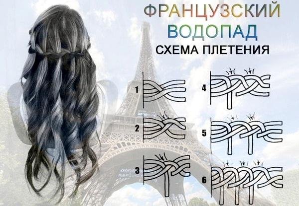 Прическа Водопад на длинные, средние, короткие волосы. Как сделать пошагово с фото
