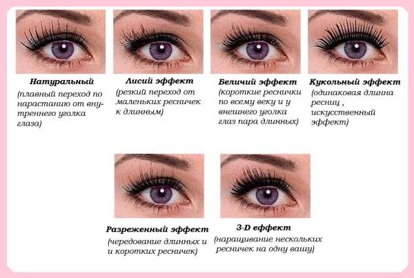 Эффекты наращивания ресниц. Схемы, фото с названиями, как подбирать по форме глаз