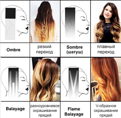 Градиент на волосах от темного к светлому. Фото